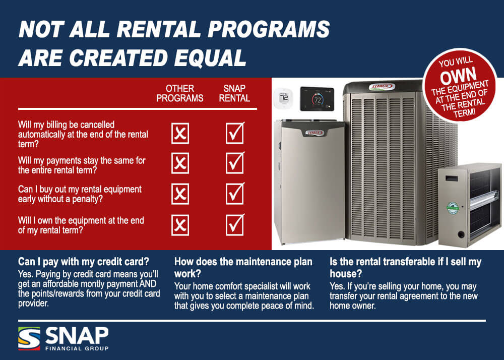 Heating and Cooling Rentals